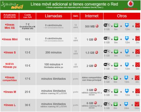 Lineas Adicionales Vodafone