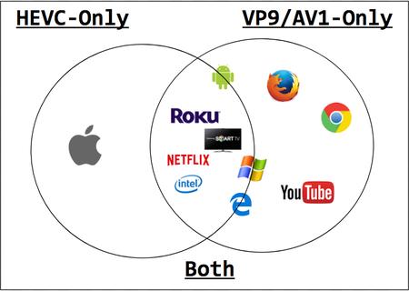 Codecs de vídeo y soporte