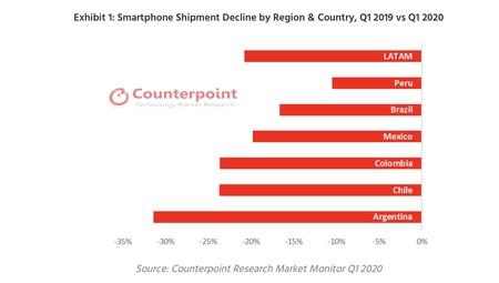 Smartphones Mexico Latam 2020 1