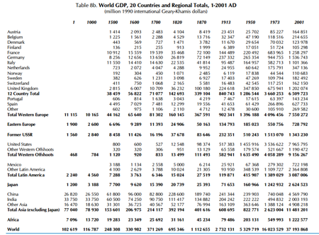 Table 8c World Per Capita Gdp 20 Countries And Regional Averages 1 2001 Ad