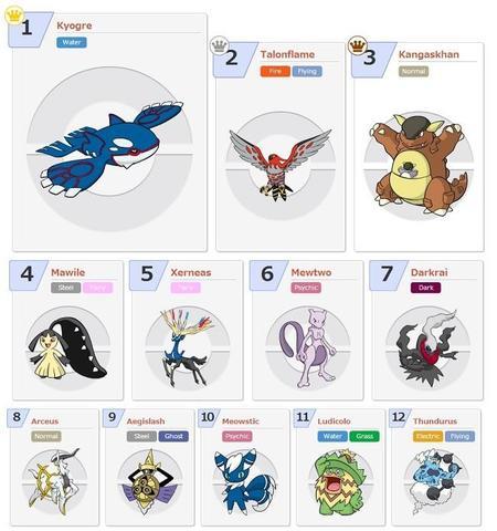 Top 12 Pokémon Battle of Legends Masters