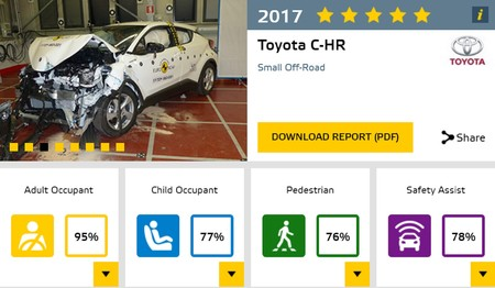 Toyota Cr H