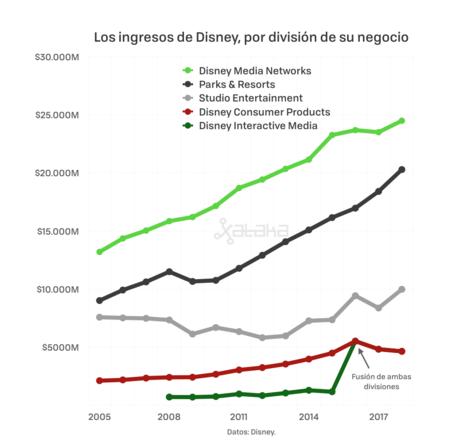 Evolución de las divisiones de Disney de 2005 a 2017.