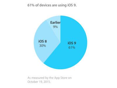 iOS 9 ya está en el 61% de los dispositivos iOS