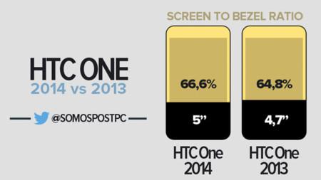 Lo que ocupa la pantalla del HTC One (M8), la imagen de la semana