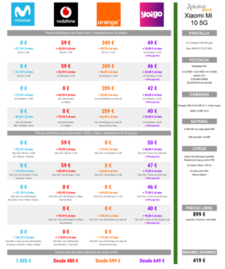 Comparativa Precios Xiaomi Mi 10 5g Con Tarifas Movistar Vodafone Orange Yoigo