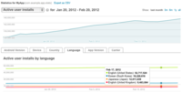 Mejoras en las estadísticas para desarrolladores del Android Market