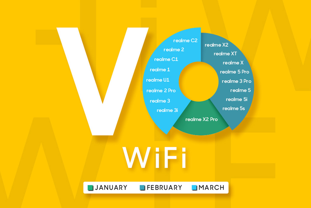 calls VoWiFi will come to all mobile Realme before march: these are the dates