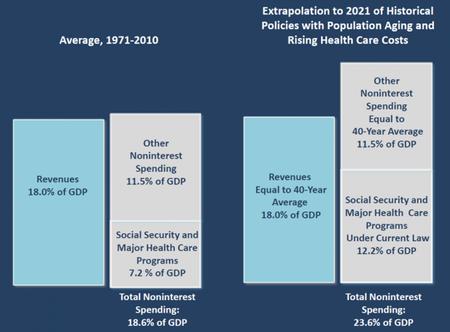 El Congressional Budget Office nos habla de cómo equilibrar el presupuesto de Estados Unidos