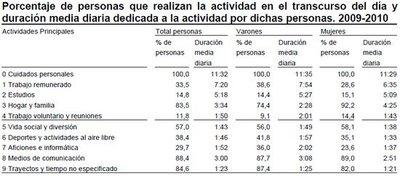 Los hombres siguen trabajando más de manera remunerada y las mujeres siguen en el hogar