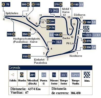 Análisis técnico del circuito de Hockenheim