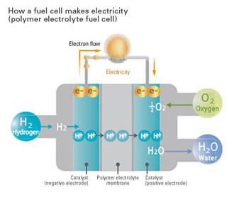 Tecnología Pila de Combustible