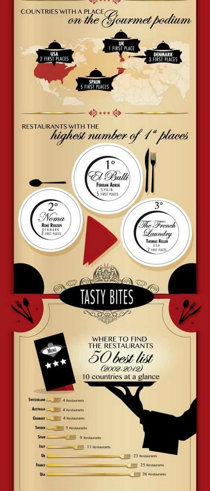 infografia número de victorias 50 best restaurants
