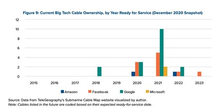 Data Cables Submarinos
