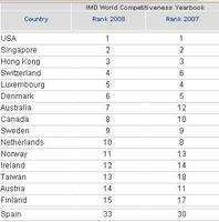 La competitividad de los países para 2008, según IMD