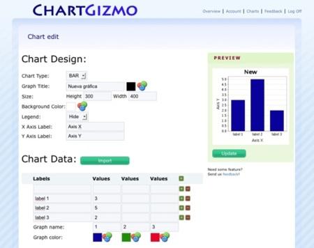 ChartGizmo, la forma más sencilla de crear gráficas en la web