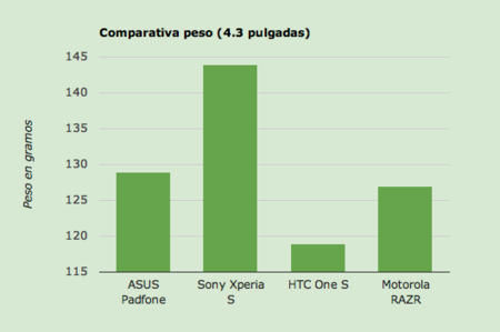 Tabla comparativa peso