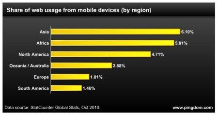 África lidera el ratio de usuarios de Internet móvil