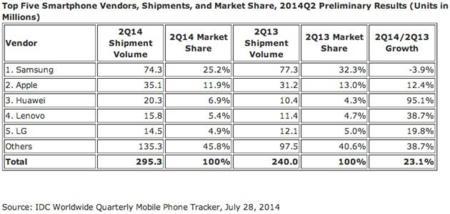 idc-smartphone-share-q2-2014.jpg