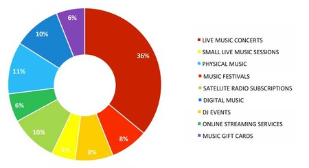 Gasto en música por sectores