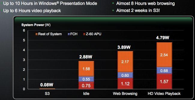 AMD Z-60