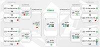 Dónde ver los partidos de la fase final del mundial