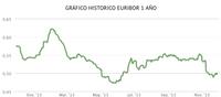 El euríbor vuelve a caer en noviembre, ¿continuará la tendencia?