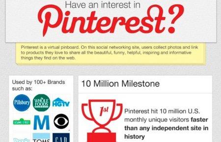 Las impresionantes cifras de Pinterest, infografía