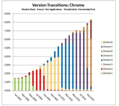 Chrome es el mejor ejemplo