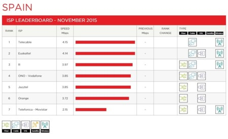 Ranking de operadores de Netflix en España en noviembre de 2015