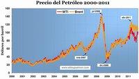¿Qué impulsa al alza el precio del petróleo pese a la caída de la demanda?