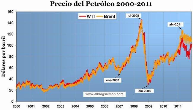Precio del petróleo 2000-2011