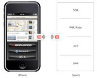 Backbase Enterprise AJAX Framework: Entorno de programación para el iPhone