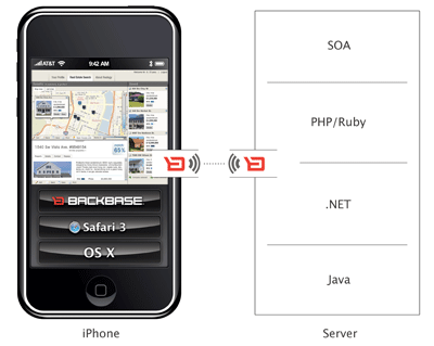 Backbase Enterprise AJAX Framework: Entorno de programación para el iPhone
