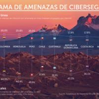 Colombia es el tercer país de LatAm que recibe más intentos de ataques en línea por segundo