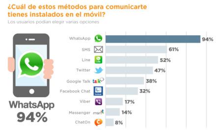 El uso de WhatsApp frente a otras aplicaciones, La imagen de la semana