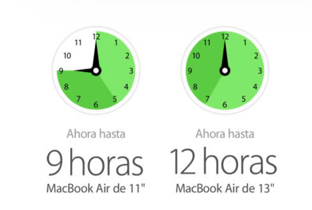 Rendimiento MacBook Air