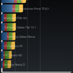 Foto 13 de 23 de la galería htc-desire-816-rendimiento en Xataka Android
