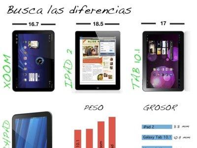 Comparamos iPad 2 con sus rivales en las 10 pulgadas
