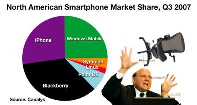 El iPhone supera a los Windows Mobile en ventas (del Q3 en USA)