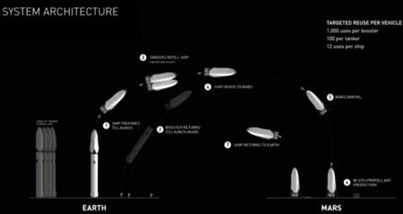 Sistema De Transporte Interplanetario