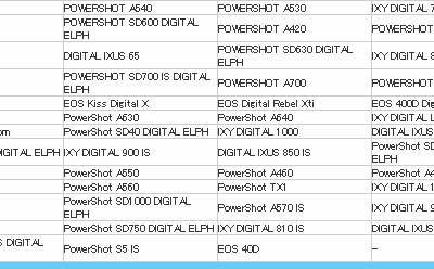 Canon EOS 40D, ¿dentro de poco?