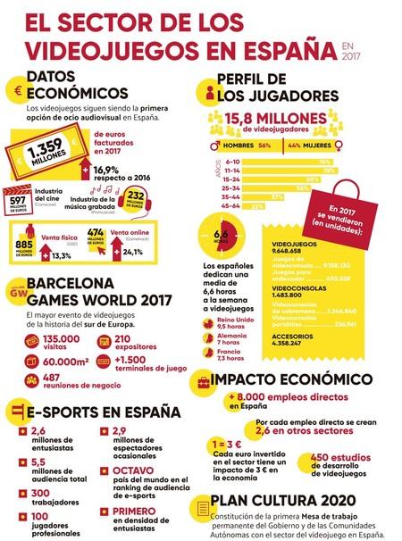Videojuegos Espana 2017