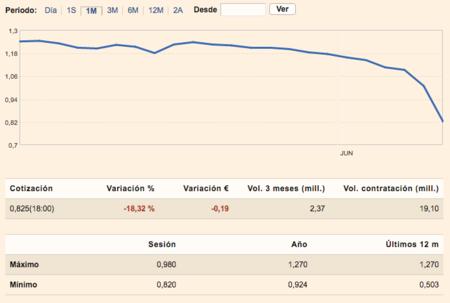 Grafica Bolsa Liberbank