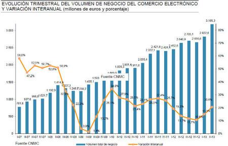 El comercio electrónico superó los 3.000 millones de facturación, ¿dónde está el techo del sector?