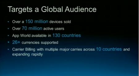 150 millones de Blackberry vendidas y 1 billón de aplicaciones descargadas