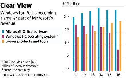 Microsoft Ventas2
