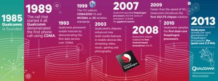 Qualcomm, historia de un pionero de la tecnología móvil (y II)