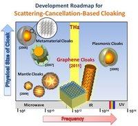 La manta de invisibilidad podría venir de manos del grafeno
