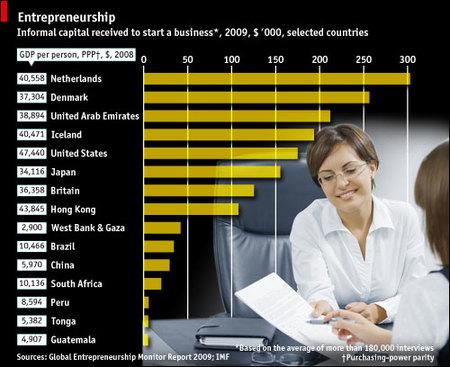 Cómo se financian los nuevos empresarios